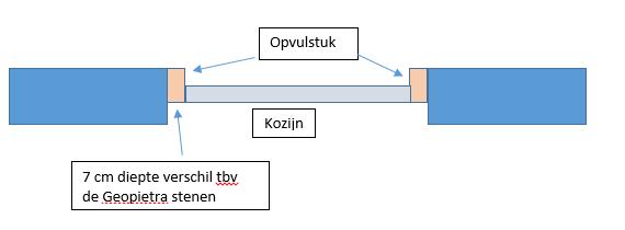 Detailtekening kozijn